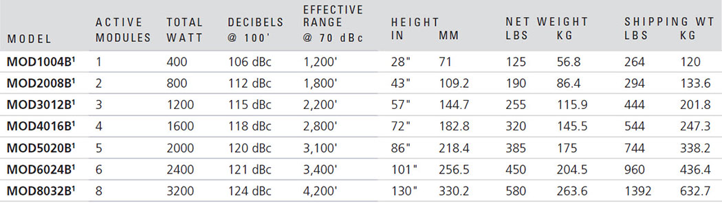 Modulator® High-Powered Speaker Array | Federal Signal